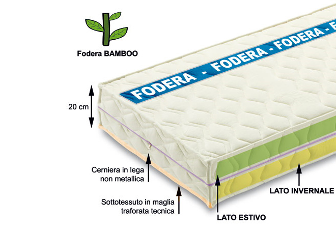 fodera in bamboo