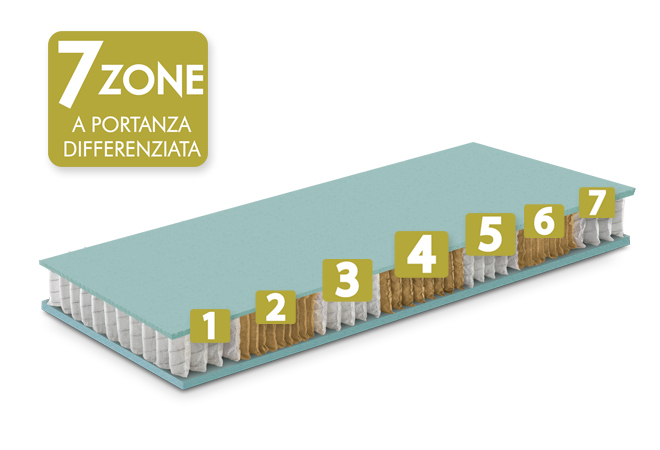Materasso molle in offerta 7 zone a portanza differenziata
