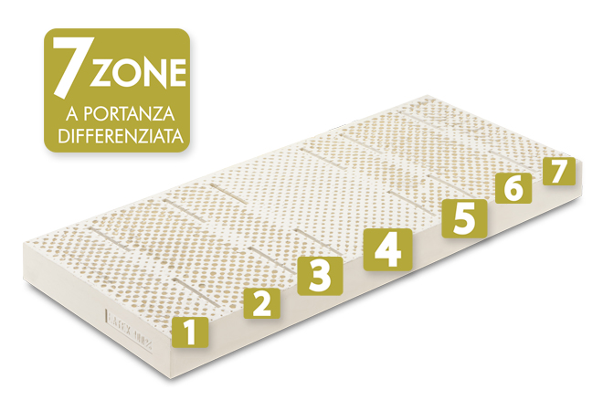 Materassi in lattice 7 zone a portanza differenziata