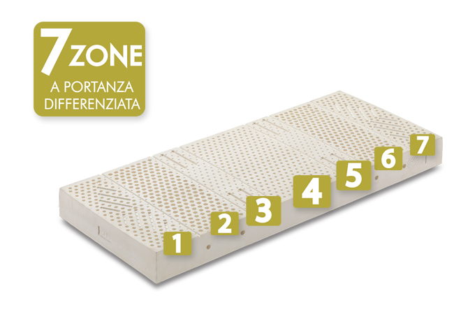 materasso in lattice 120x190 da una piazza e mezza con 7 zone differenziate
