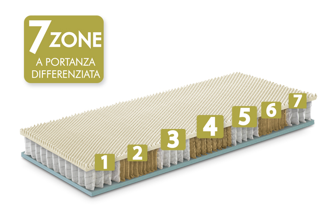 materasso memory molle 7 zone a portanza differenziata