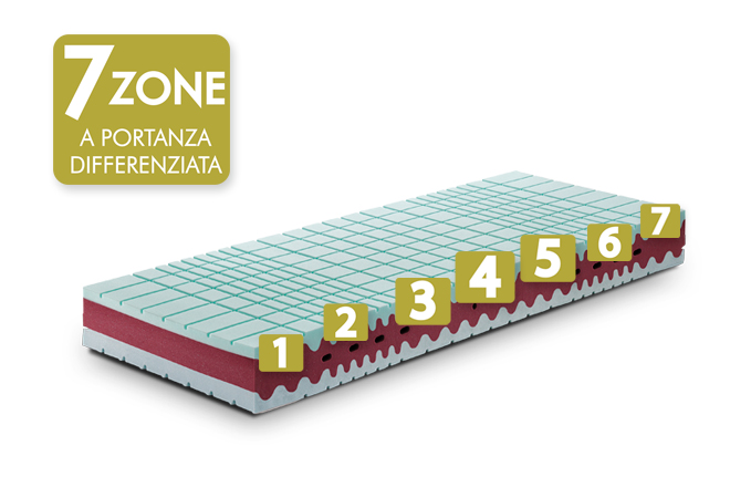 memory vita 7 zone a portanza differenziata