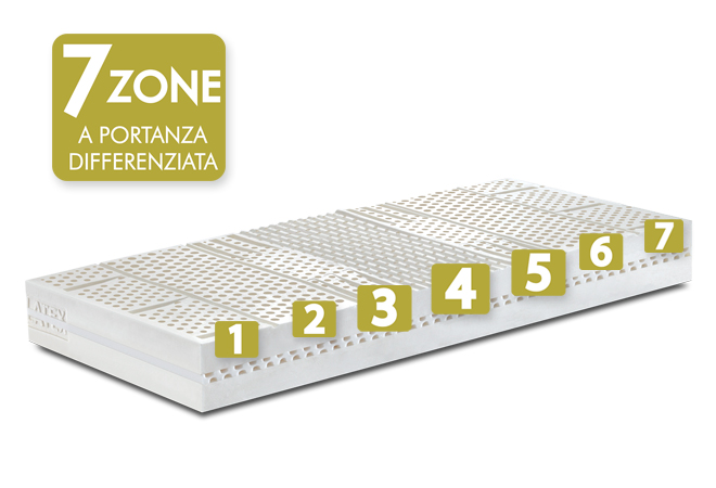 Materasso in lattice 7 zone a portanza differenziata