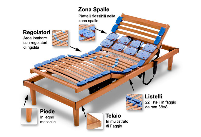 Reti in legno motorizzate ergonomiche massimo confort - Piedi per rete letto ...